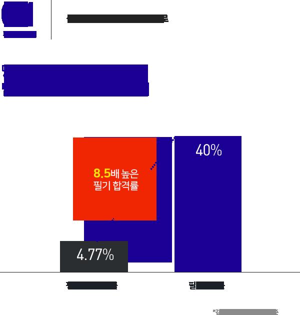 당신의 불안을 잠재워 줄 믿음직스러운 김승봉경찰팀 : 8.5배 높은 필기 합격률