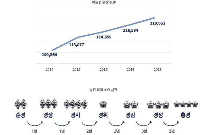 연도별 경찰정원 / 승진최저 소요시간