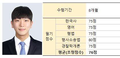 2019년 2차 서울청 최재혁님