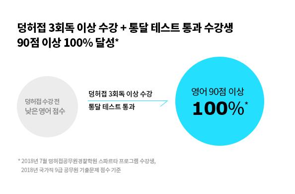 덩허접3회독이상수강+통달테스트 통과 수강생 90점 이상 100%달성