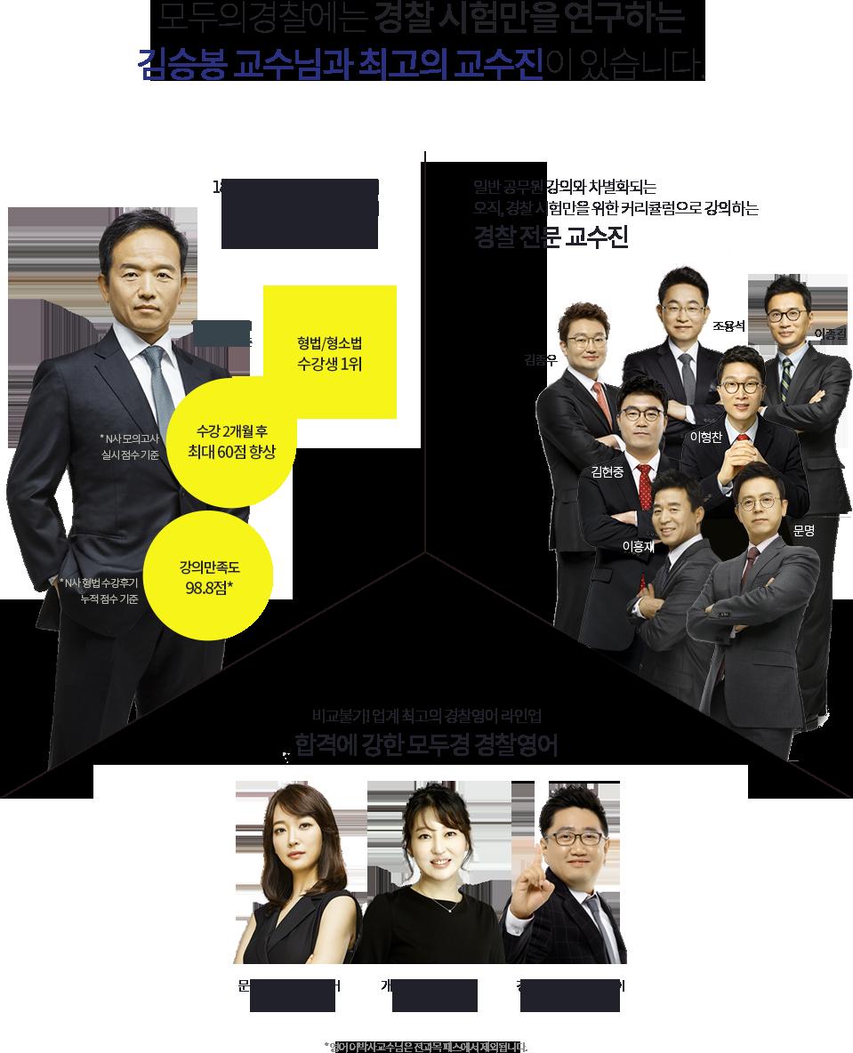 모두의 경찰에는 경찰 시험만을 연구하는 김승봉 교수님과 최고의 교수진이 있습니다.