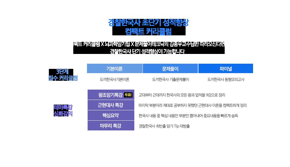 한국사 초단기 성적폭발 컴팩트 커리큘럼