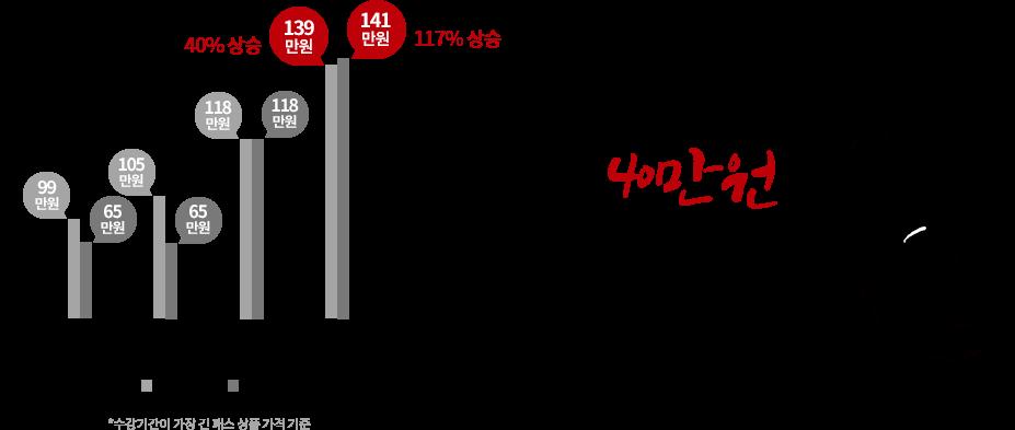 효자패스 38만원