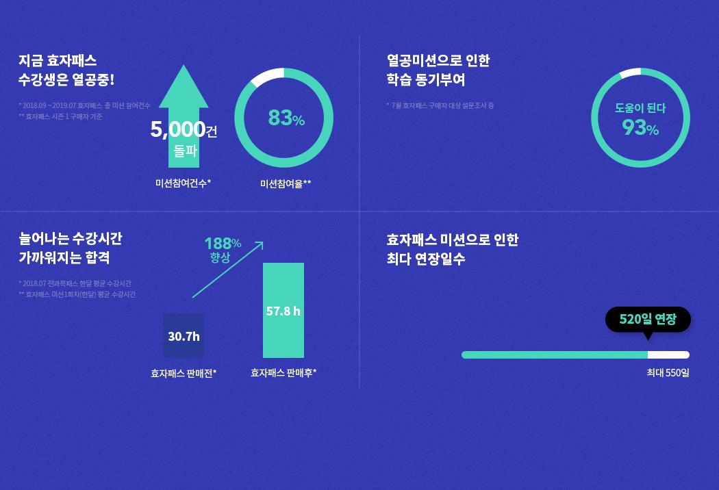지금 효자패스 수강생은 열공중!