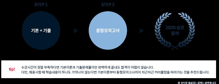 기본+기출 동형모의고사 2020승진 합격